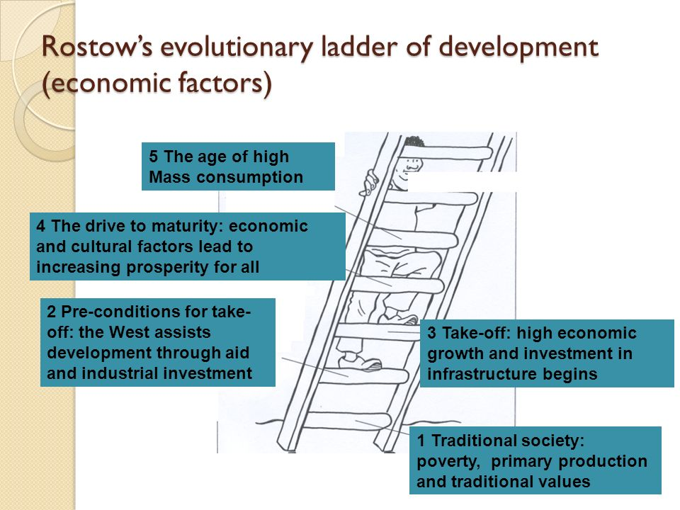 Rostow's Theory of Growth | Theories | Economics