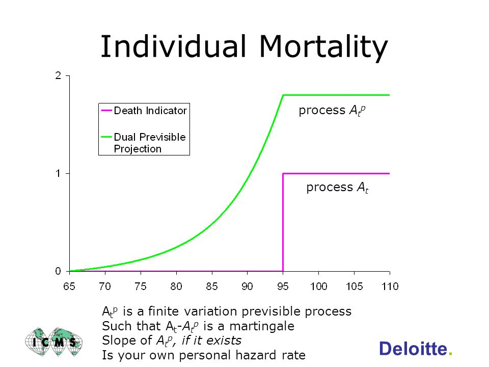 Individual Mortality Deloitte. process Atp process At
