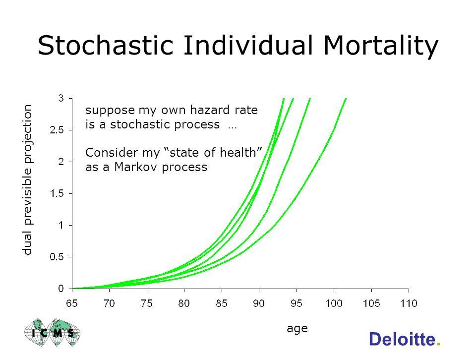 Stochastic Individual Mortality