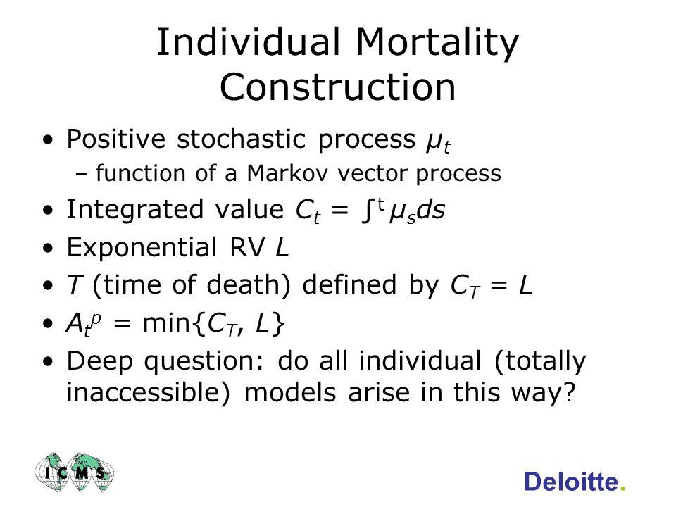 Individual Mortality Construction