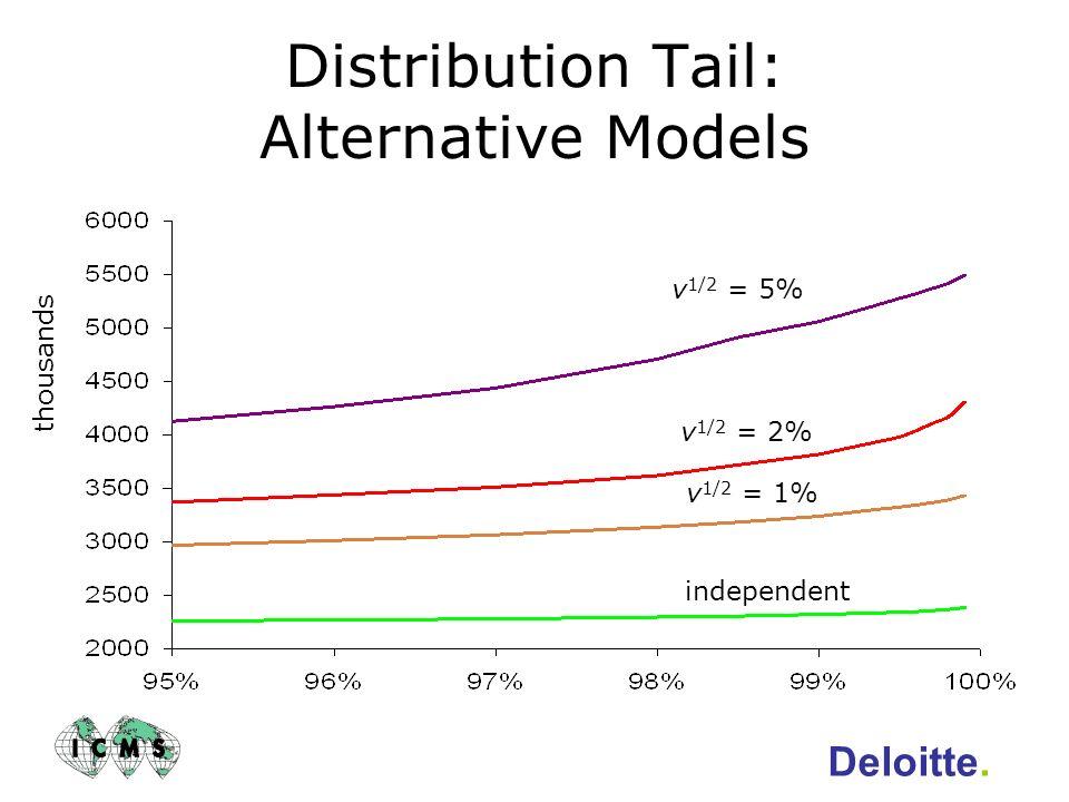 Distribution Tail: Alternative Models