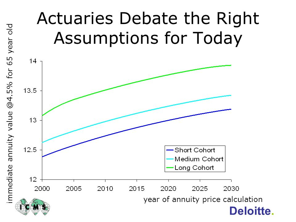 Actuaries Debate the Right Assumptions for Today