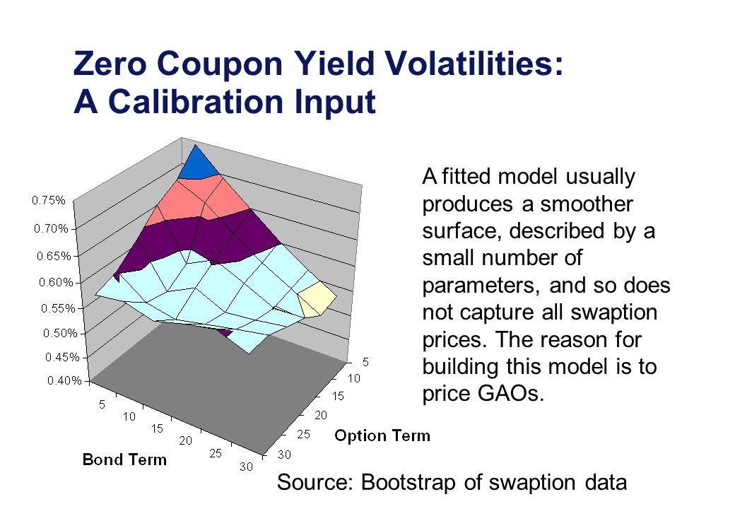 Zero Coupon Yield Volatilities: A Calibration Input