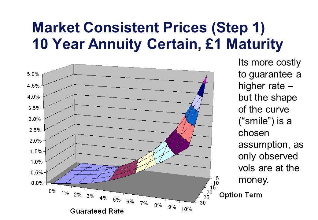 Market Consistent Prices (Step 1) 10 Year Annuity Certain, £1 Maturity