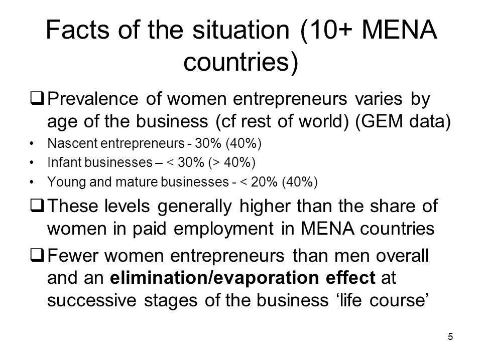 Facts of the situation (10+ MENA countries)