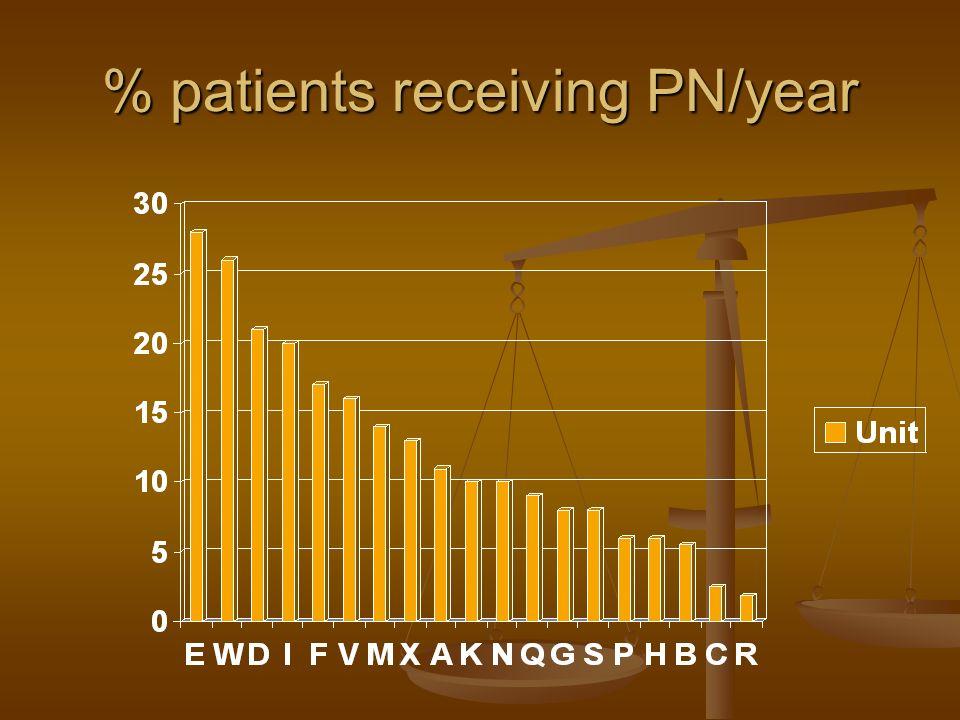 % patients receiving PN/year