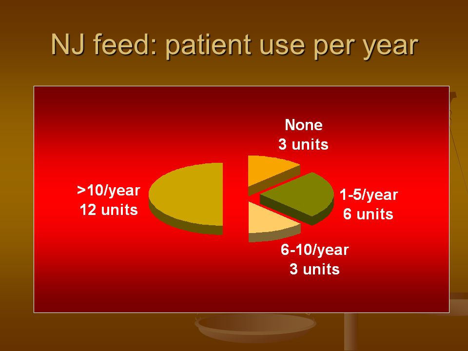 NJ feed: patient use per year