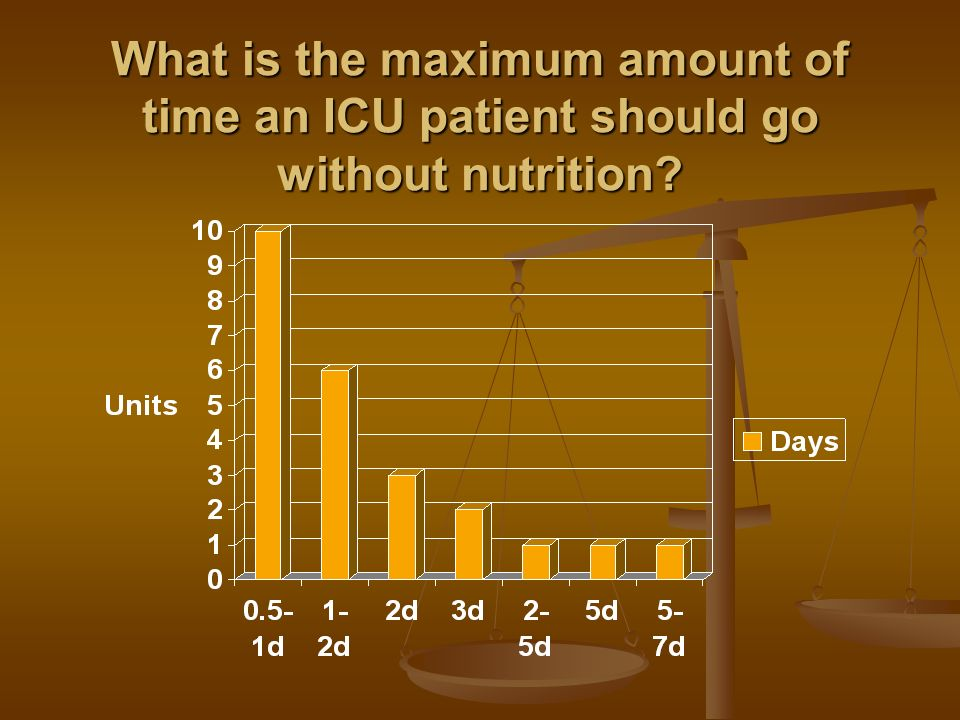 What is the maximum amount of time an ICU patient should go without nutrition