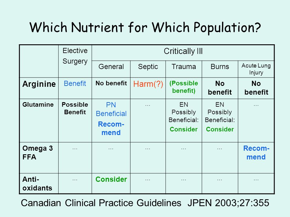 Which Nutrient for Which Population