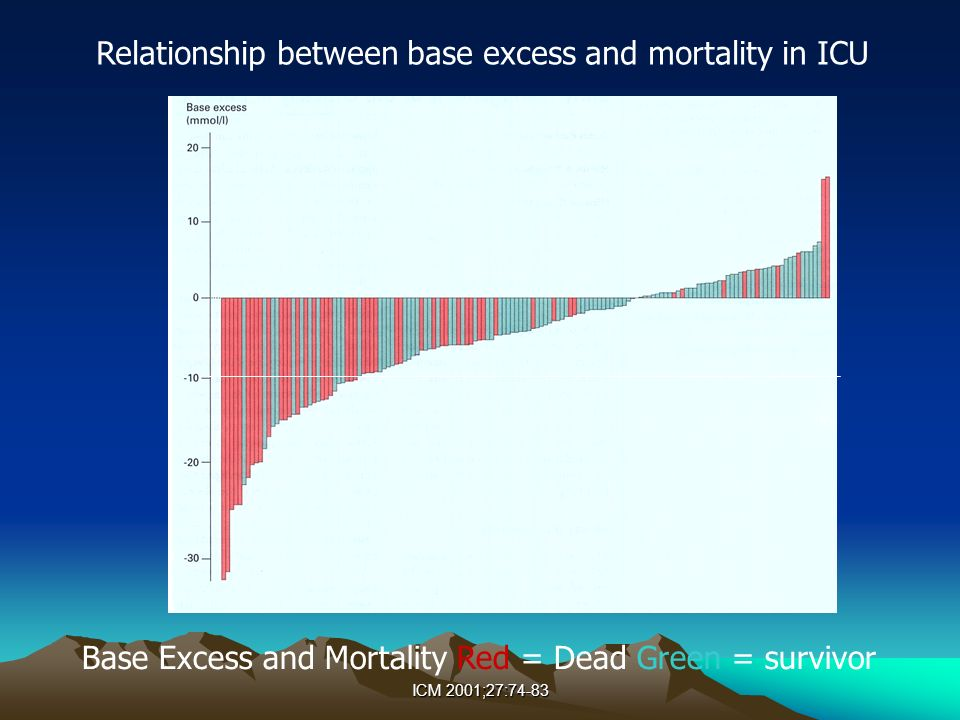 Relationship between base excess and mortality in ICU