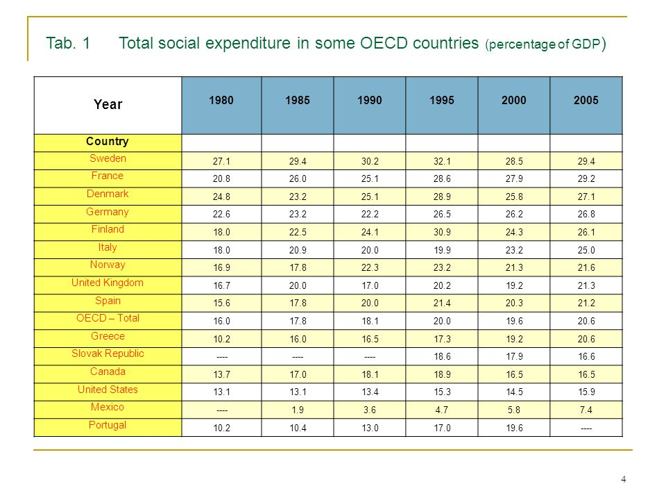 Tab. 1 Total social expenditure in some OECD countries (percentage of GDP)