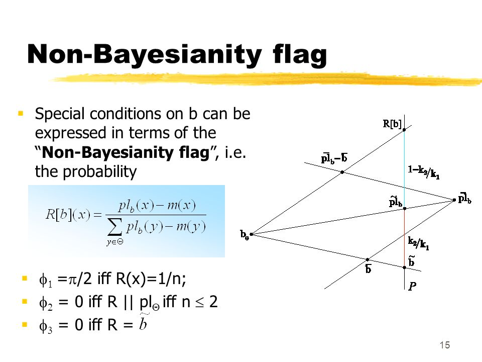 Non-Bayesianity flag Special conditions on b can be expressed in terms of the Non-Bayesianity flag , i.e. the probability.