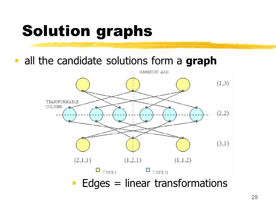 Solution graphs all the candidate solutions form a graph