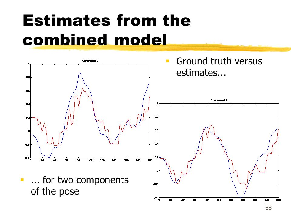Estimates from the combined model