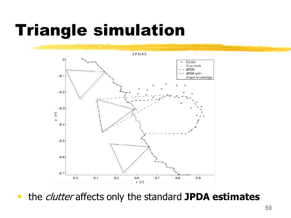 Triangle simulation the clutter affects only the standard JPDA estimates