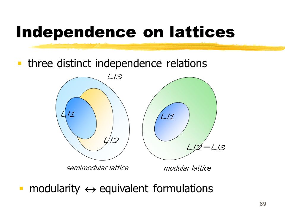 Independence on lattices