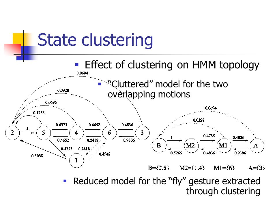 State clustering Effect of clustering on HMM topology