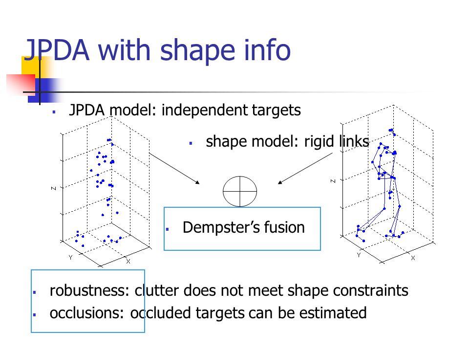 JPDA with shape info JPDA model: independent targets