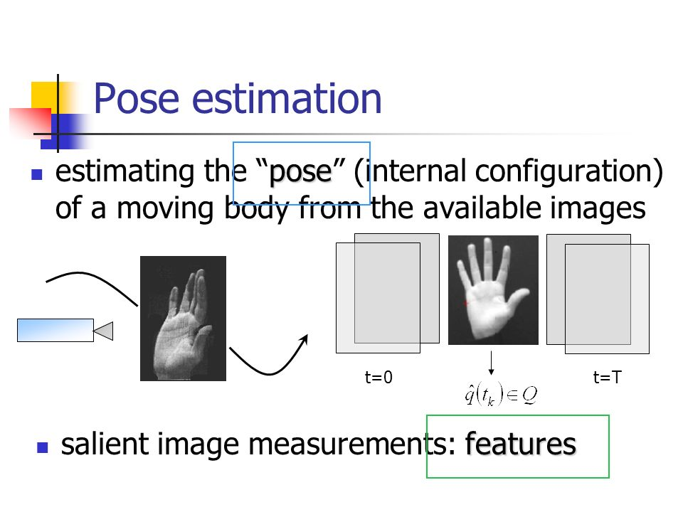 Pose estimation estimating the pose (internal configuration) of a moving body from the available images.