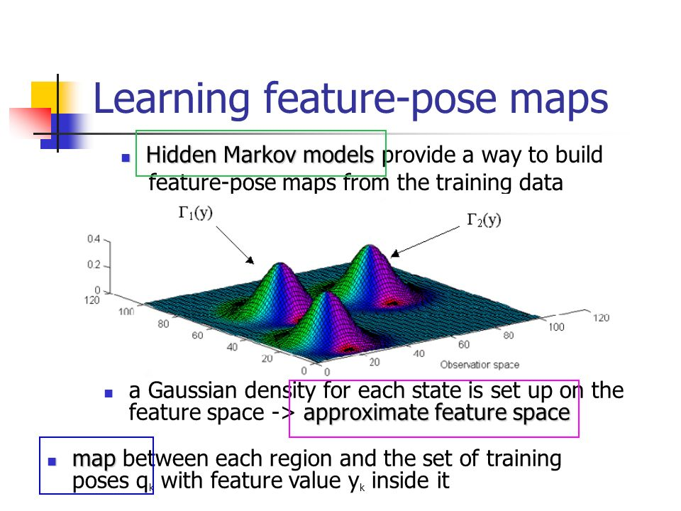 Learning feature-pose maps