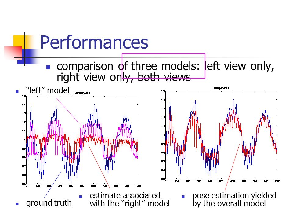 Performances comparison of three models: left view only, right view only, both views. estimate associated with the right model.
