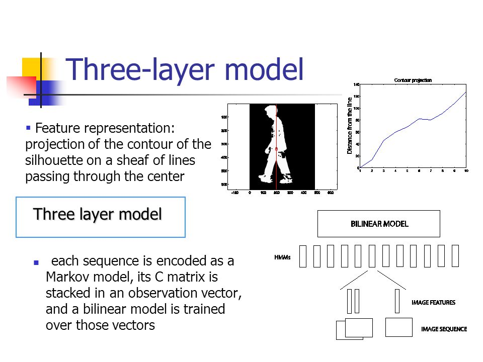 Three-layer model Three layer model Feature representation: