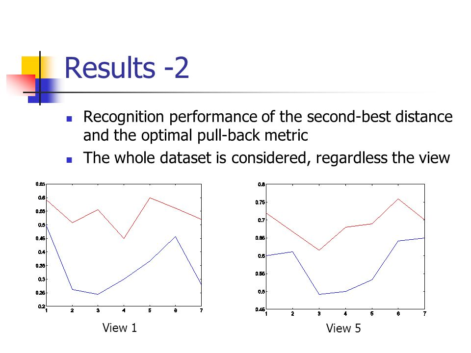 Results -2 Recognition performance of the second-best distance and the optimal pull-back metric.