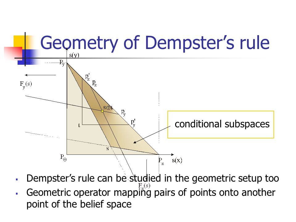 Geometry of Dempster's rule