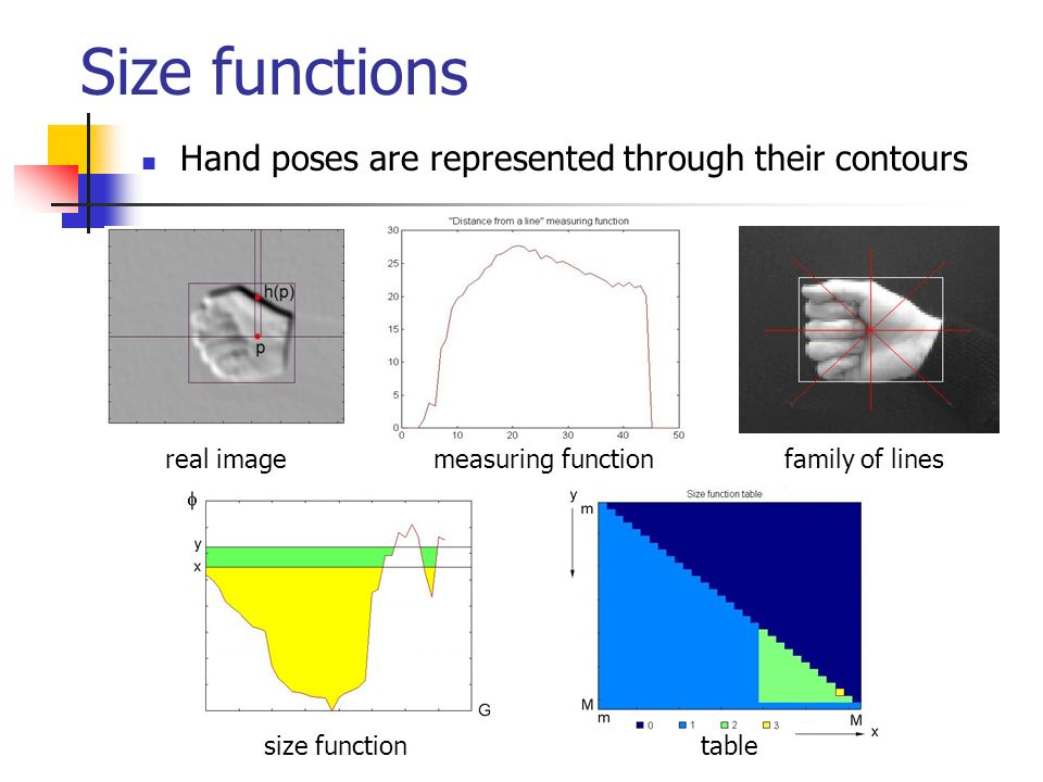 Size functions Hand poses are represented through their contours