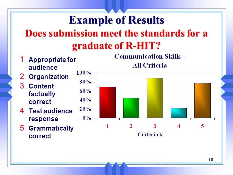 Example of Results Does submission meet the standards for a graduate of R-HIT