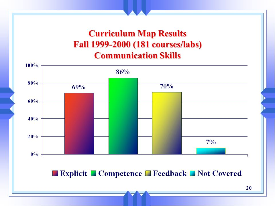 Curriculum Map Results Fall 1999-2000 (181 courses/labs) Communication Skills