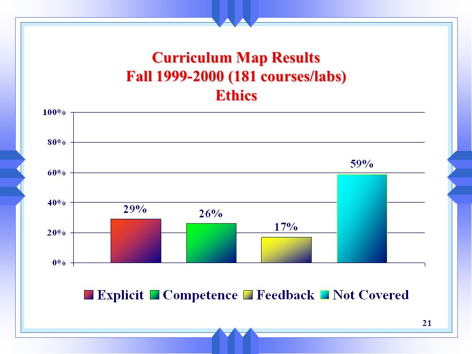 Curriculum Map Results Fall 1999-2000 (181 courses/labs) Ethics