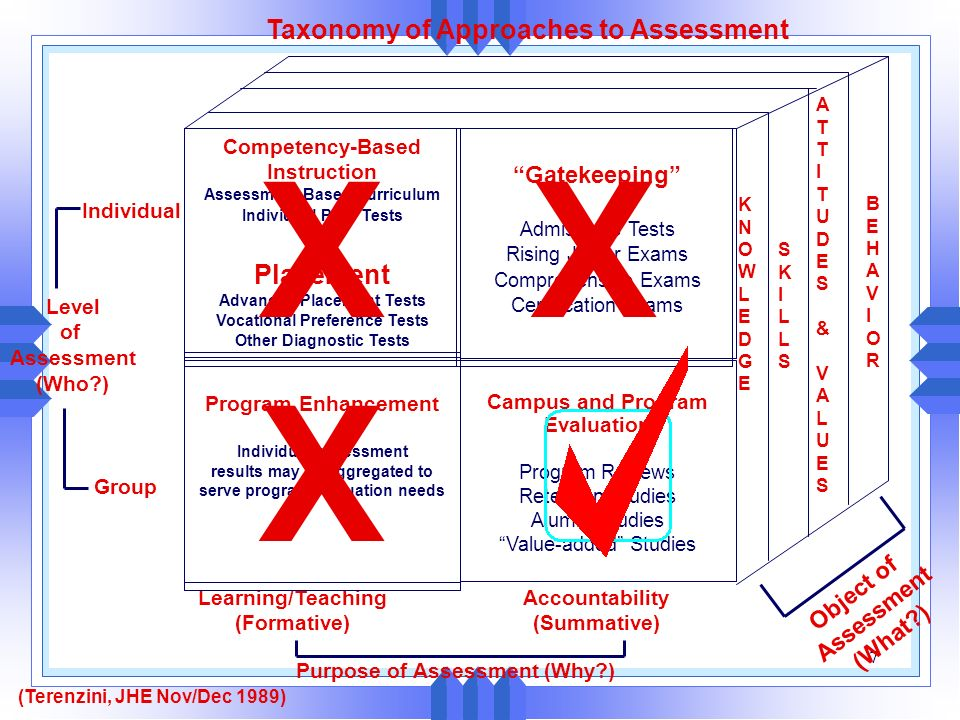 X X X Taxonomy of Approaches to Assessment Placement Gatekeeping