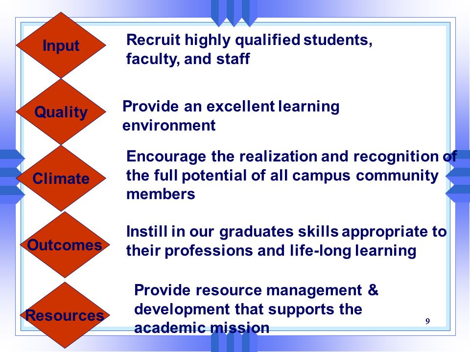 Input Recruit highly qualified students, faculty, and staff. Provide an excellent learning environment.