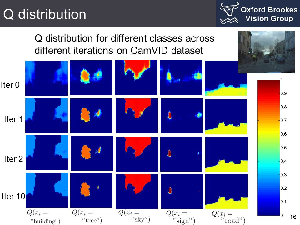 Q distribution Q distribution for different classes across different iterations on CamVID dataset. Iter 0.