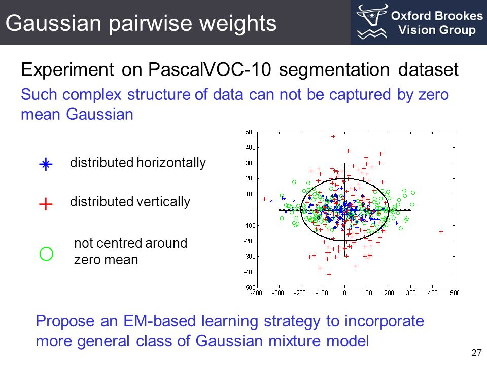 Gaussian pairwise weights