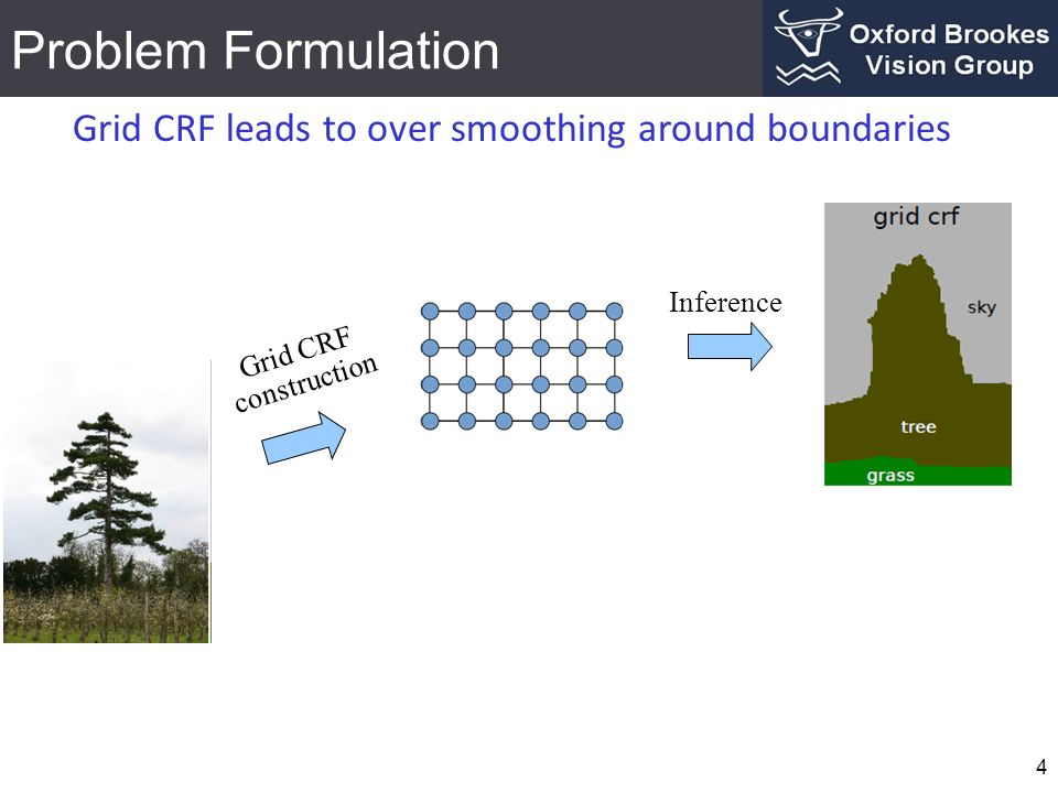 Problem Formulation Grid CRF leads to over smoothing around boundaries