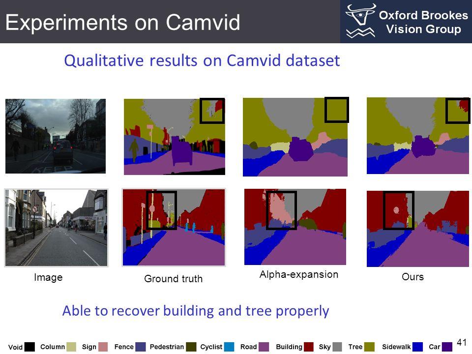 Experiments on Camvid Qualitative results on Camvid dataset