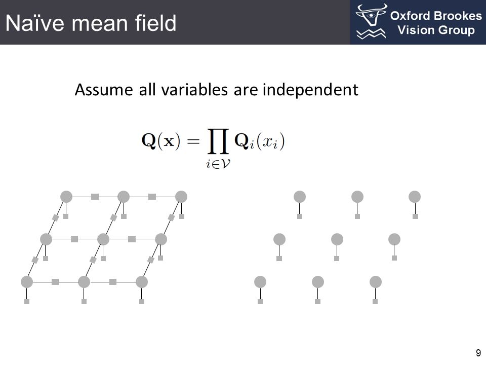 Naïve mean field Assume all variables are independent