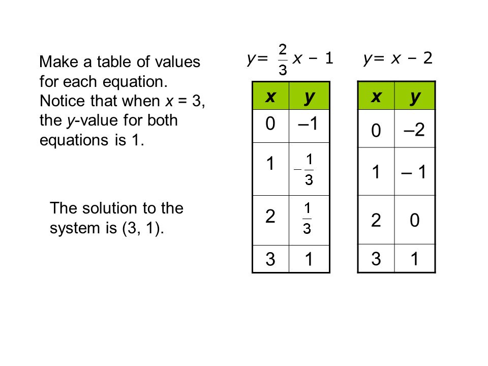 Algebra using graphs tables to solve linear systems for X and y table of values