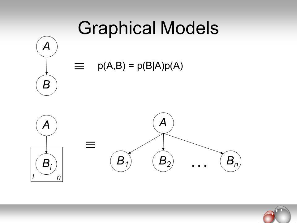 Graphical Models A  p(A,B) = p(B A)p(A) B A A   B1 B2 Bn Bi i n