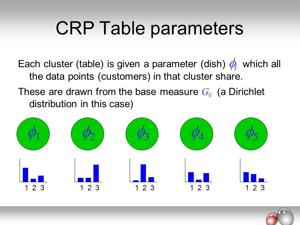 CRP Table parameters 1 2 3 4 5