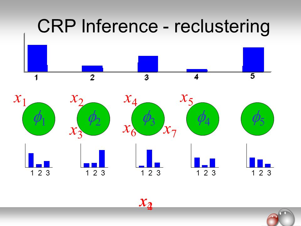 CRP Inference - reclustering
