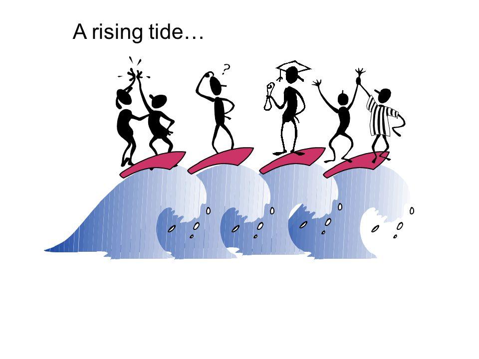 A rising tide…