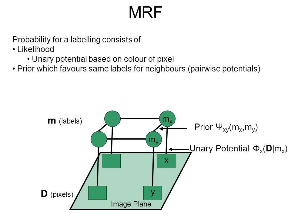 MRF m (labels) D (pixels) mx Prior Ψxy(mx,my) my