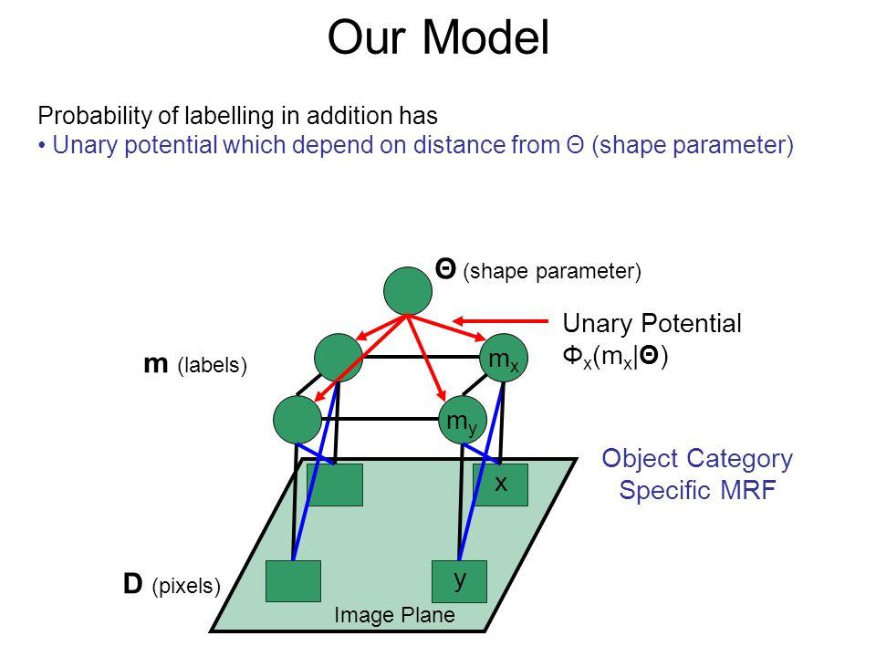 Our Model Θ (shape parameter) m (labels) D (pixels) Unary Potential