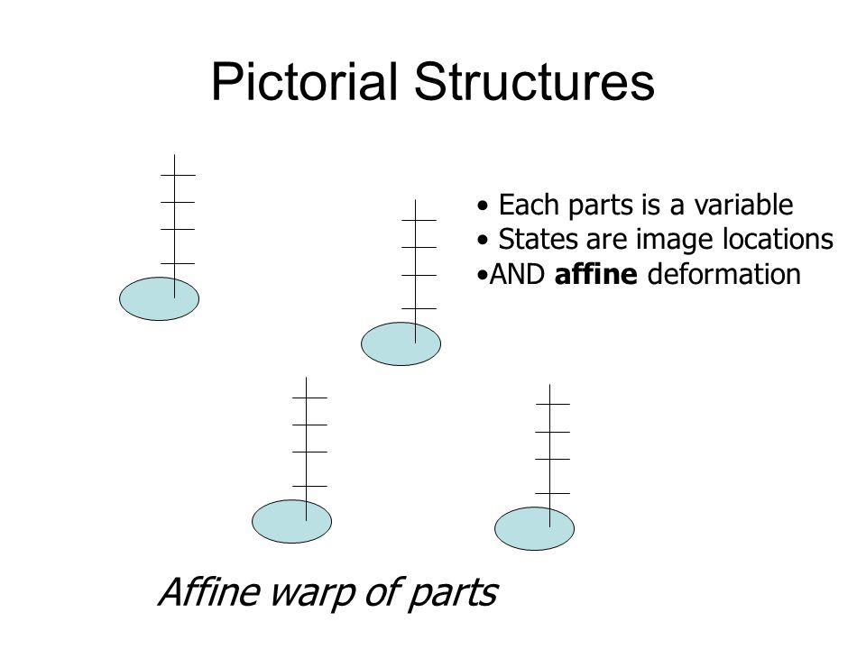 Pictorial Structures Affine warp of parts Each parts is a variable
