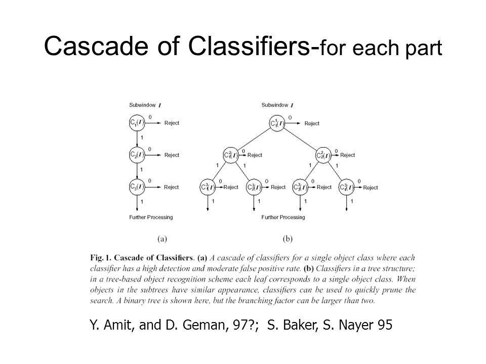 Cascade of Classifiers-for each part
