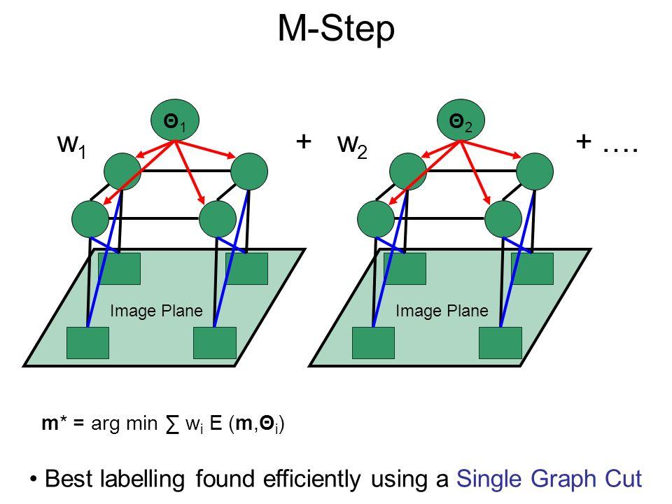 M-Step Θ1. Θ2. w1. + w2. + …. Image Plane. Image Plane. m* = arg min ∑ wi E (m,Θi)