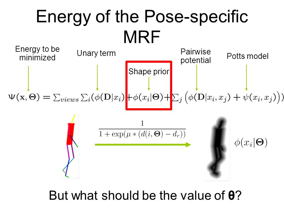 Energy of the Pose-specific MRF